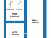 Türchen Nr. 14: Aufbau von MOST-Steuergeräten/Busmanagement