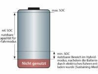 Türchen Nr. 4: Batteriemanagementsystem (BMS) – Sensorik und Aufgaben