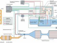 Türchen Nr. 2: Der SCR-Katalysator