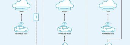 Was bedeuten Extended Vehicles für den IAM?