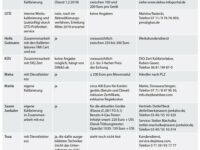 Anbieterübersicht und Kalibrierkosten