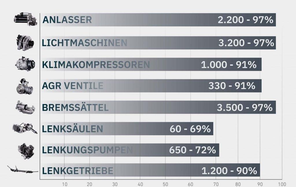 Grafik über die Marktabdeckung des Sortiments von BORG Automotive