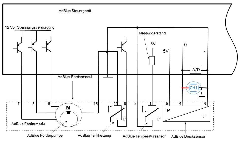 Anschlussplan AdBlue-Fördereinheit mit AdBlue-Drucksensor