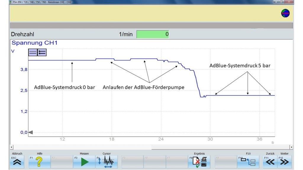 Siganlverlauf AdBlue-Drucksensor bei der Ansteuerung der AdBlue-Fördereinheit