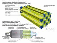 Funktionsprinzip eines Dieselpartikelfilters