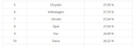Automarken mit schwankenden Reparaturkosten