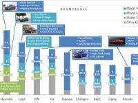 Hyundai vor Ford die innovationsstärkste Volumenmarke