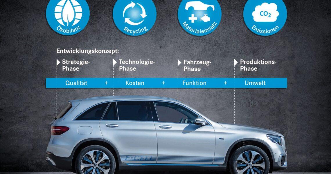 Der Mercedes-Benz GLC F-CELL:Um die Umweltverträglichkeit eines Fahrzeugs bewerten zu können, betrachten die Experten alle Emissionen und den Ressourcenverbrauch über den gesamten Lebenszyklus hinweg. Dies geschieht mittels einer Ökobilanz, die die wichtigsten Umweltwirkungen erfasst. Dazu gehören die Rohstoffgewinnung, die Produktion und Nutzung sowie die Verwertung.