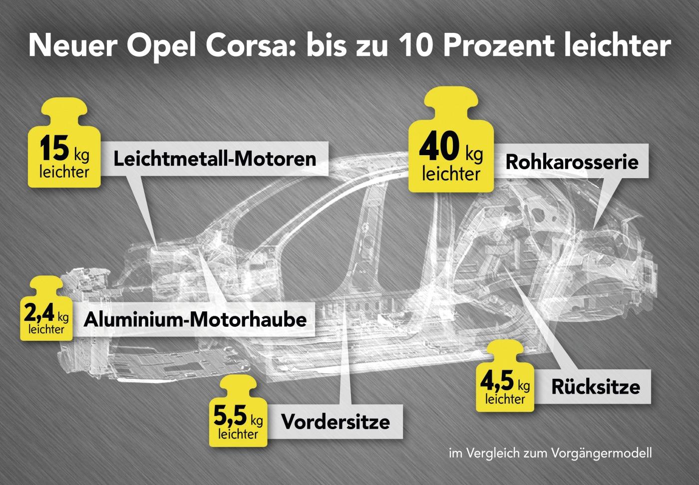 Gewichtsreduzierung beim neuen Opel Corsa