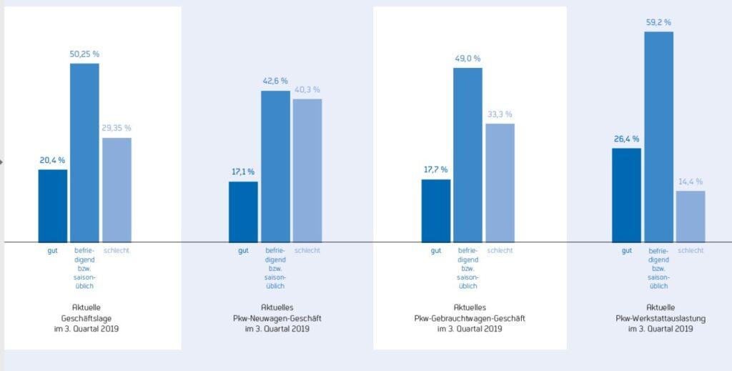 ZDK-Geschäftsklimaindex