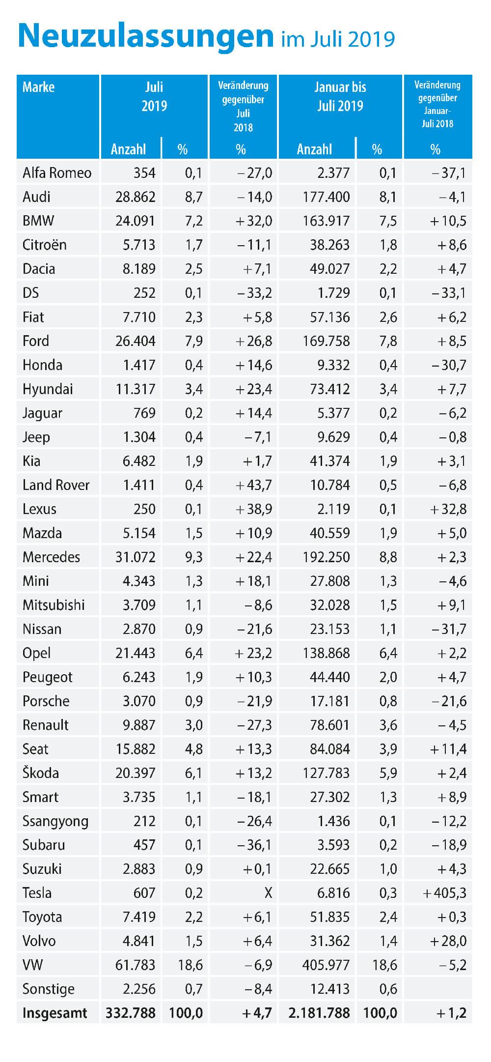 KBA-Zahlen Juli 2019