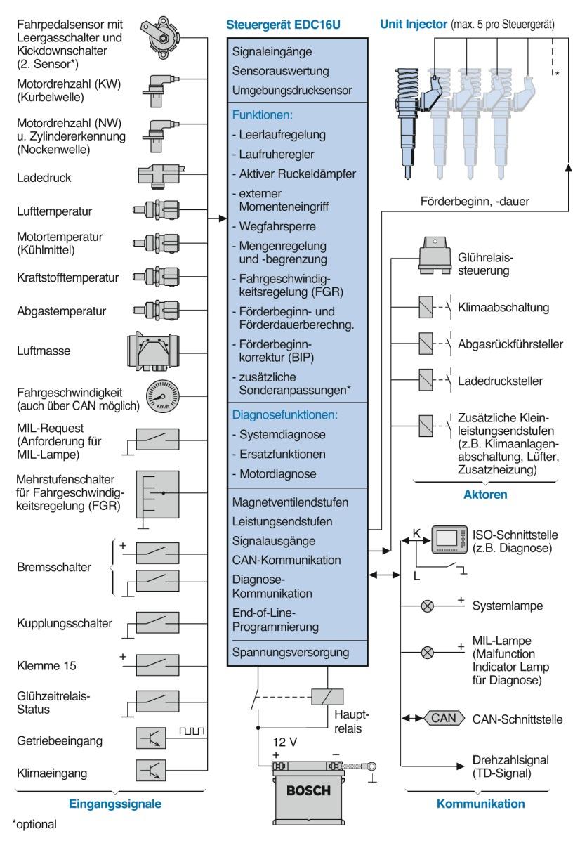 Eingangs- und Ausgangssignale des Pumpe-Düse-Systems