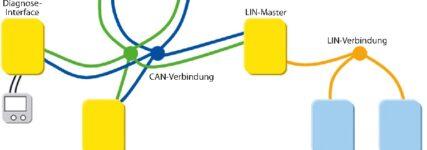 Charakteristik des LIN-Bus