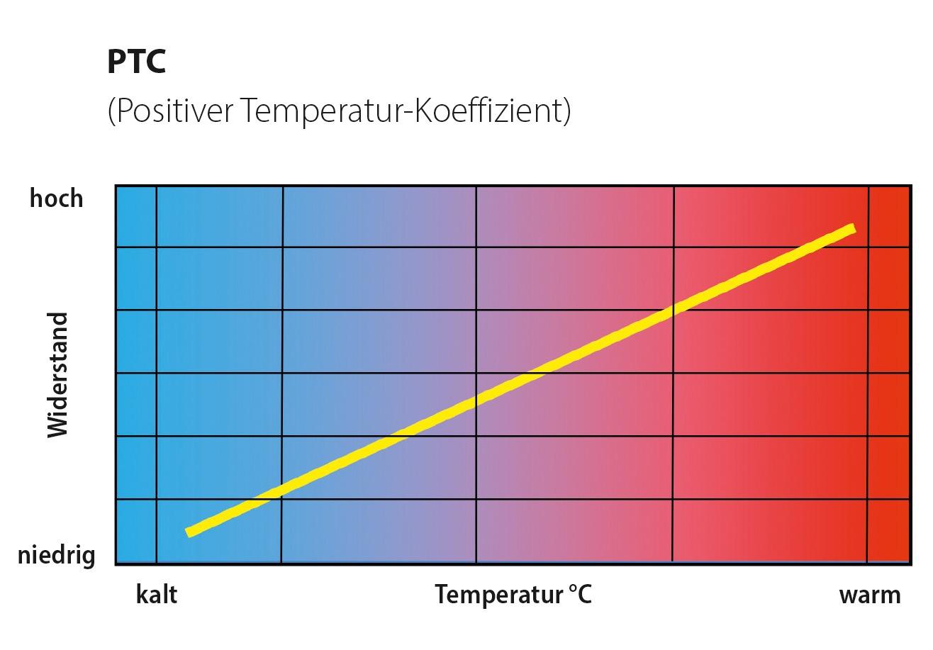 Grafische Darstellung des Widerstands-/Temperaturverlaufs bei einem PTC-Abgastemperatursensor. Bild: NTK