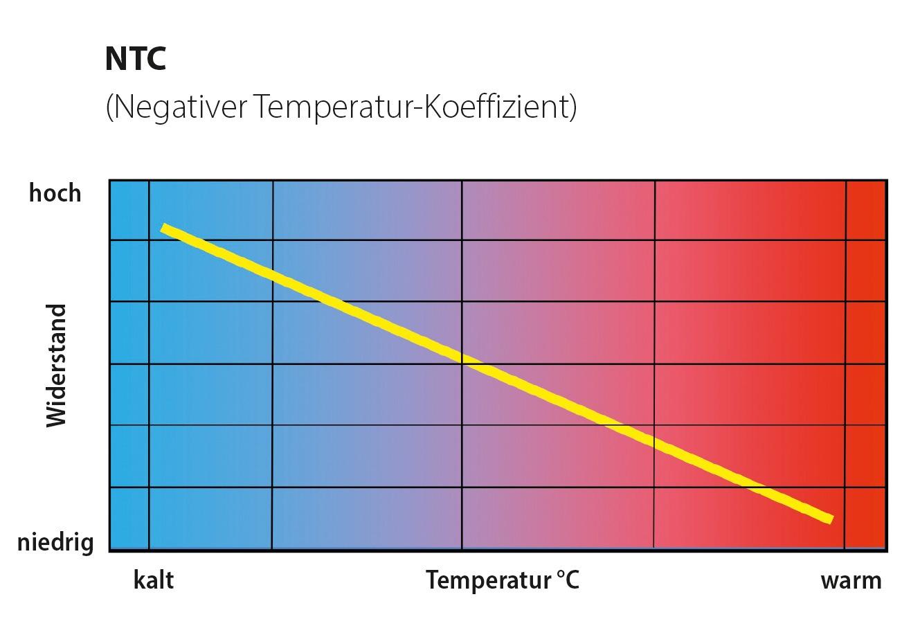 Grafische Darstellung des Widerstands-/Temperaturverlaufs bei einem NTC-Abgastemperatursensor. Bild: NTK
