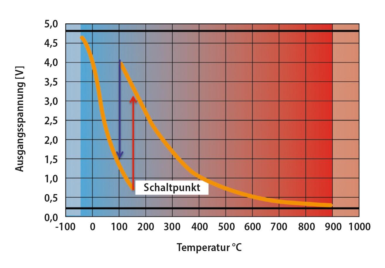 Grafische Darstellung des Widerstands-/Temperaturverlaufs bei einem Pull Up NTC-Abgastemperatursensor. Gut zu erkennen ist der Bereich, in dem der zweite Widerstand zugeschaltet wird. Bild: NTK