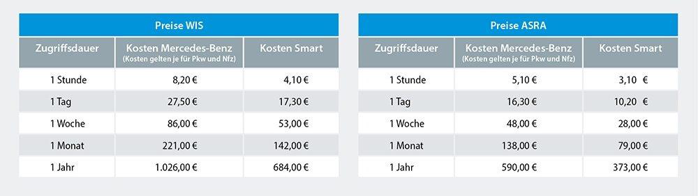 Kosten für WIS und ASRA von Mercedes-Benz
