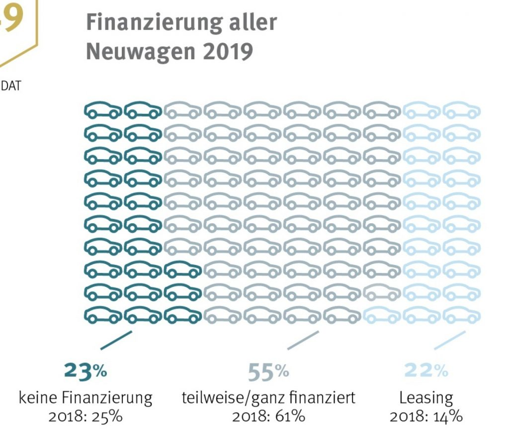 Finanzierung Neuwage