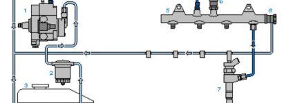 Aufbau eines Common-Rail-Einspritzsystems