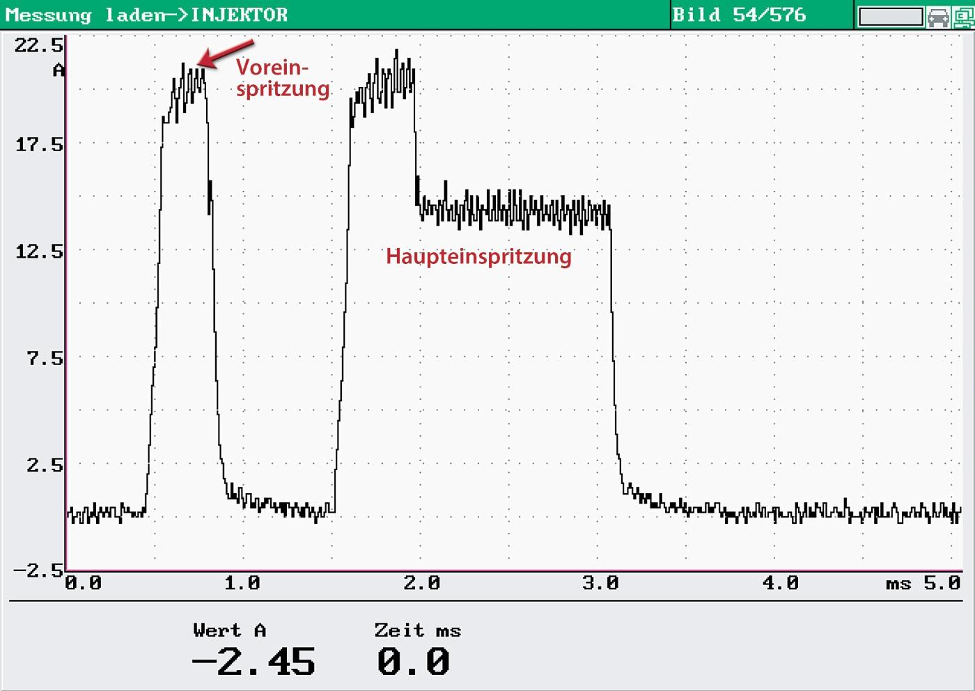Signalverlauf eines Magnetventilinjektors