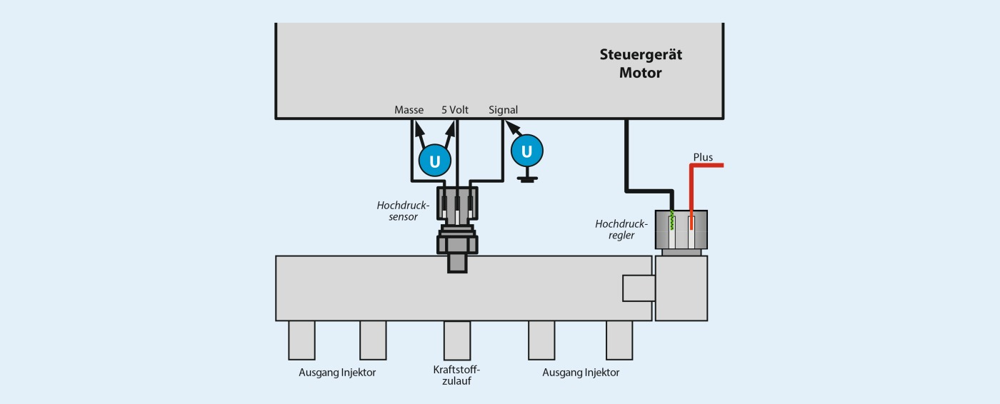 Gemessenes Signal am Raildrucksensor