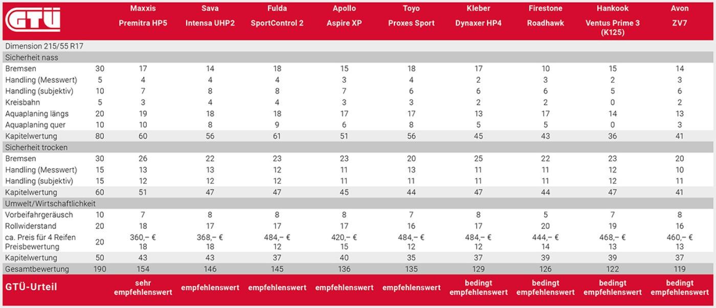 Ergebnisse des Sommerreifentests von ACE und GTÜ