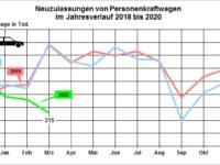 Zahlen zum Autoabsatz und der Pkw-Produktion