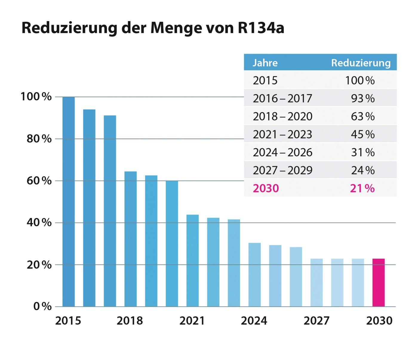 Säulendiagramm zur Reduzierung der Menge von R134a
