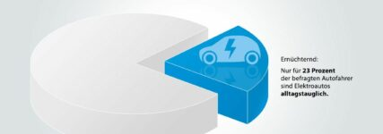 Was aus Käufersicht für und was gegen E-Autos spricht
