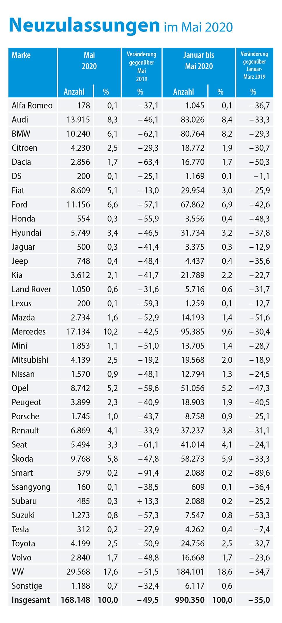 KBA-Zahlen Mai 2020